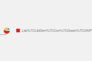 2010 General Election result in Islington North